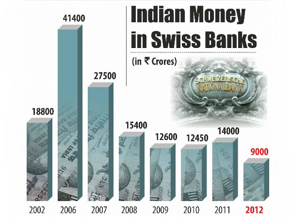 Indian money in Swiss banks dips to record low at Rs 9,000 crore