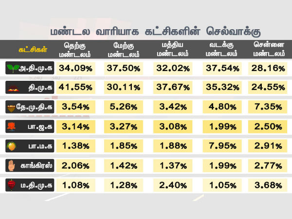 DMK gets more support in South, Centre Zones- PT survey
