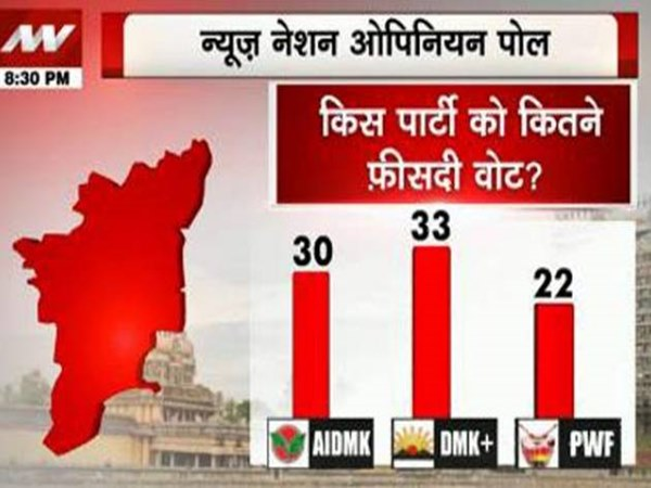 DMK gets more seats: News Nation Opinion poll