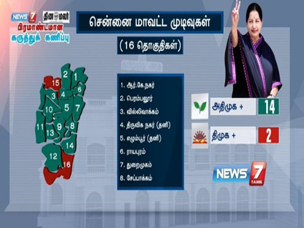 ADMK lead to chennai district, says survey