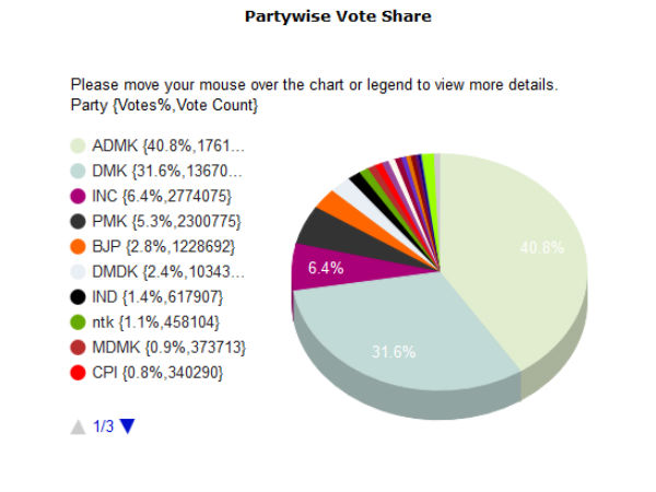 Final vote share of the parties contested in Assembly elections