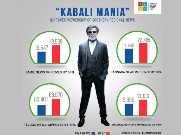 The Kabali Rajini effect across Southern Channels