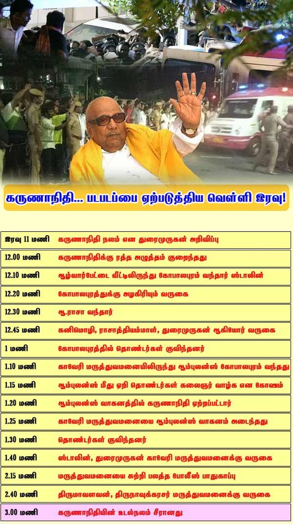 What happen to Karunanidhi?
