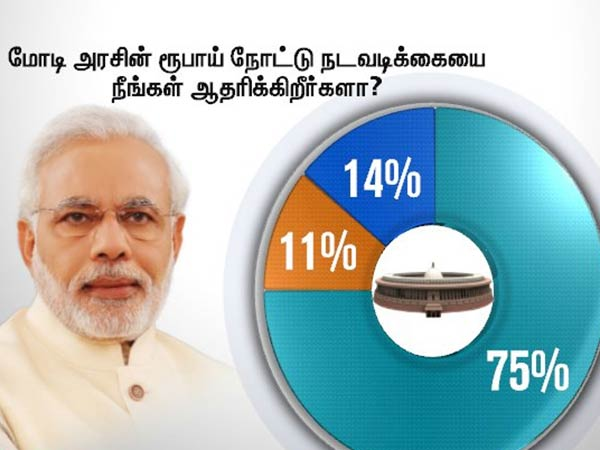Thanti TV opinion poll exposed the big opposition to demonetisation of Modi Govt
