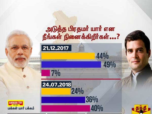Thanti TV opinion poll: Rahul Gandhi gets the Thumbs up in TN