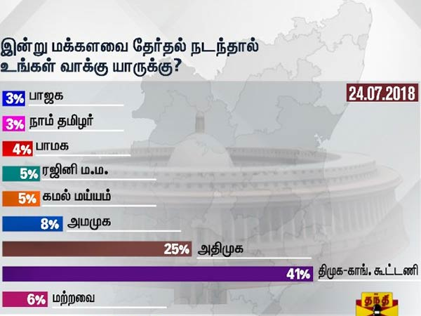 Thanti TV opinion poll: DMK will capture more seats if poll conducted today