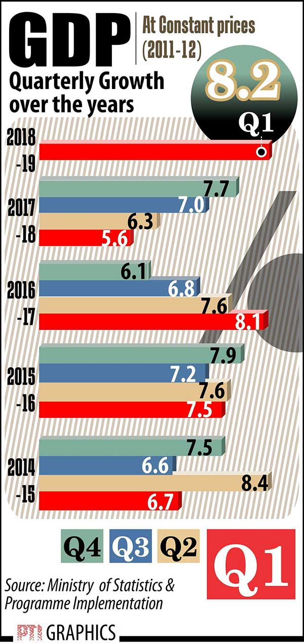 GDP growth for Q1 of financial year 2018-19 is 8.2%