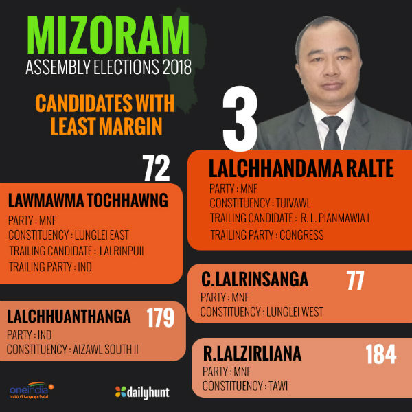 Mizoram Chief Minister Lal Thanhawla defeated