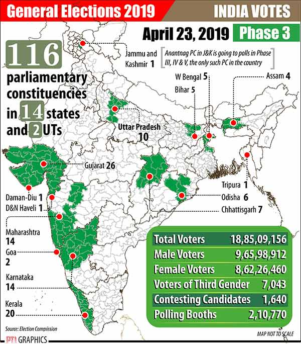 Lok Sabha Election 2019: 115 Seats face voting today in the third phase - LIVE UPDATES