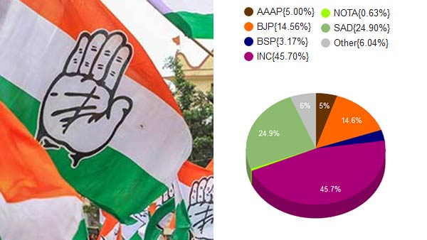 Punjab By Elections: Congress bags 3, SAD wins 1 seat