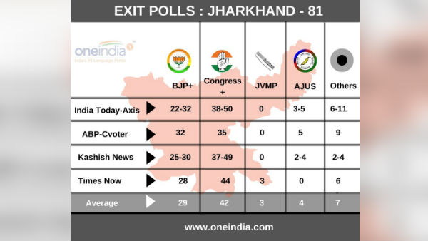 Jharkhand Exit Poll Results 2019: Who will win BJP or Congress?