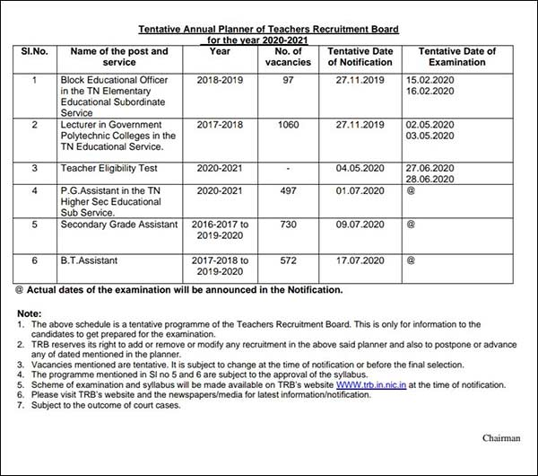 trb exam : tentative annual recruitment planner of teachers recruitment board for the year of 2020-2021