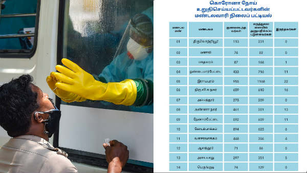 chennai zone wise breakup of covid 19 positive cases as on 27th may