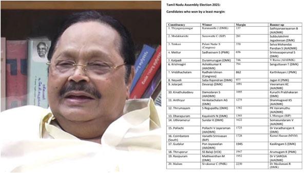 தமிழகத்தில் மிக குறைந்த வாக்கு வித்தியாசத்தில் வெற்றி பெற்ற 20 வேட்பாளர்கள்... விவரம்