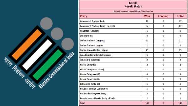 வாக்கு எண்ணிக்கை ஓவர்.. தேர்தல் ஆணையத்தின் அதிகாரப்பூர்வ பக்கத்தில் முடிவுகள் வெளியீடு