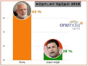 கர்நாடகாவில் மோடிக்கு 43% பேர் ஆதரவு - ராகுல்காந்தி 28% மட்டுமே - பரபர சர்வே