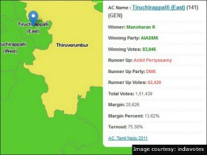 Tiruchirappalli East Constituency Round Up