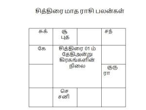 Durmuki Tamil New Year Rasi Palangal