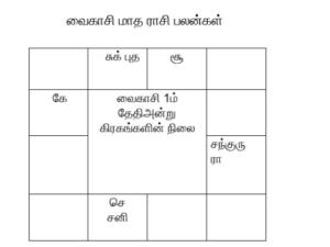 Rasipalan The Tamil Month Vaikasi