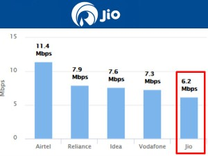 Reliance Jio 4g Speed Slowest India Trai