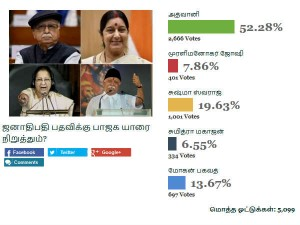 Oneindia Tamil Readers Think Advani Would Become President Candidate From Bjp