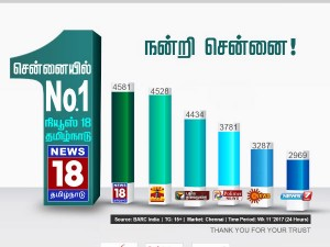 News 18 Tamilnadu Become Top Channel Chennai