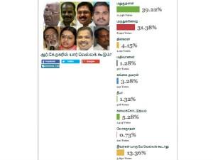 Dinakaran Gets 4th Place Oneindia Tamil Poll