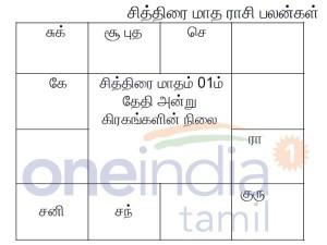 Rasi Palan The Tamil Month Chithirai