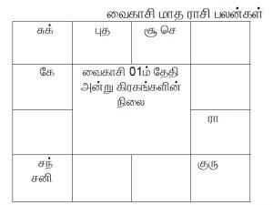 Rasi Palan The Tamil Month Vaikasi