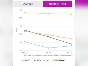 Reliance Jio Has Now Topped The Trai S Myspeed Portal Report