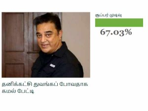 Most The Oneindia Tamil Website Readers Welcomes Kamalhassan Political Party